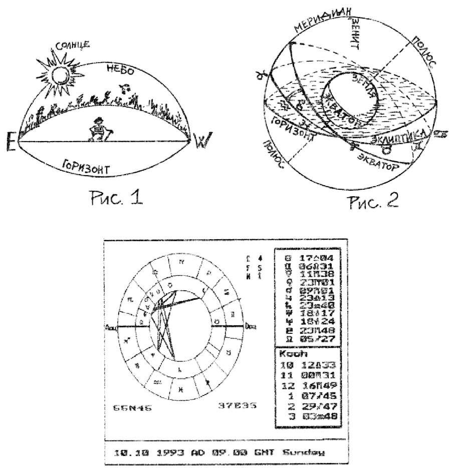 точка небесной сферы которая обозначается таким же знаком как созвездие овна это