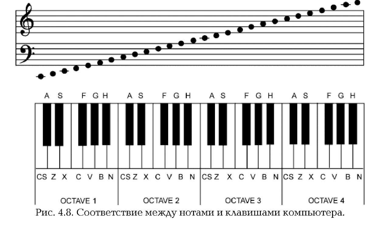 играть на пианино в схемах