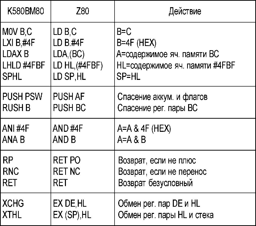 инструкции по асемблеру