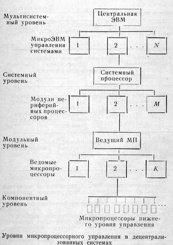 Микропроцессорная система управления схема — sale-monster.ru: http://sale-monster.ru/%d1%8d%d0%bb%d0%b5%d0%ba%d1%82%d1%80%d0%be%d0%bd%d0%b8%d0%ba%d0%b0/%d0%9c%d0%b8%d0%ba%d1%80%d0%be%d0%bf%d1%80%d0%be%d1%86%d0%b5%d1%81%d1%81%d0%be%d1%80%d0%bd%d0%b0%d1%8f-%d1%81%d0%b8%d1%81%d1%82%d0%b5%d0%bc%d0%b0-%d1%83%d0%bf%d1%80%d0%b0%d0%b2%d0%bb%d0%b5%d0%bd%d0%b8