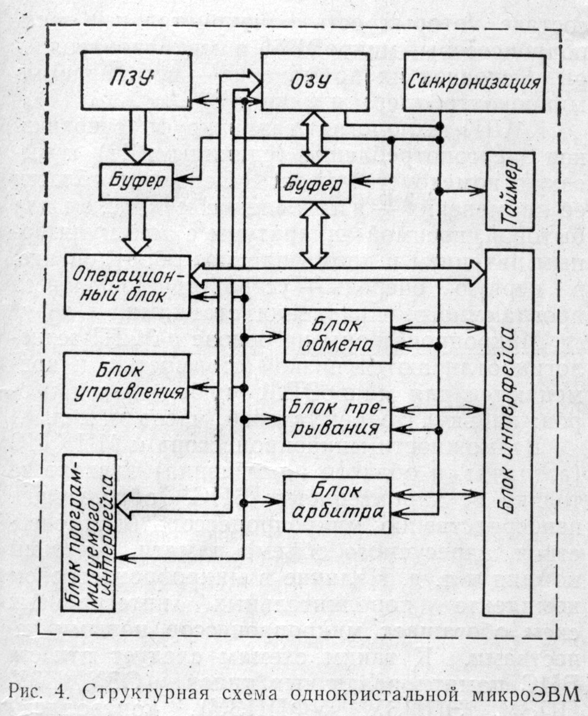 операционный блок схема