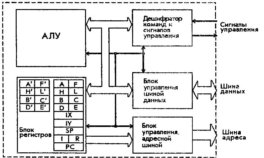 ZX-Spectrum & TR-DOS для